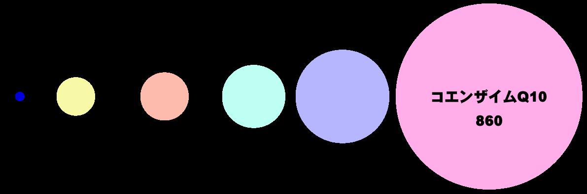 水素の分子を1とした時の比較表。北海道から全国へ~水素の正規取次店「水素吸入サロンMove on」公式サイトより