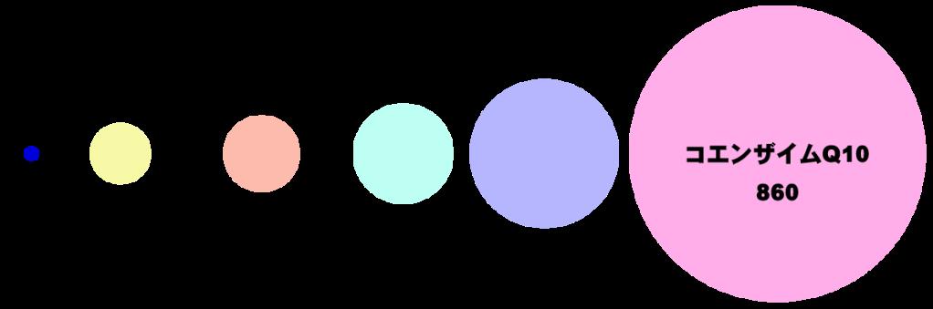 水素の分子の小ささを他の抗酸化物質と比較。脳まで届く水素とは?水素吸入サロンMove on公式ページより