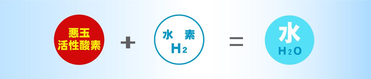 水素の効力!水素は活性酸素と結びついて無害な水(汗や尿)となって排出(還元)します。北海道から全国へ~水素の正規取次店「水素吸入サロンMove  on」公式サイトより