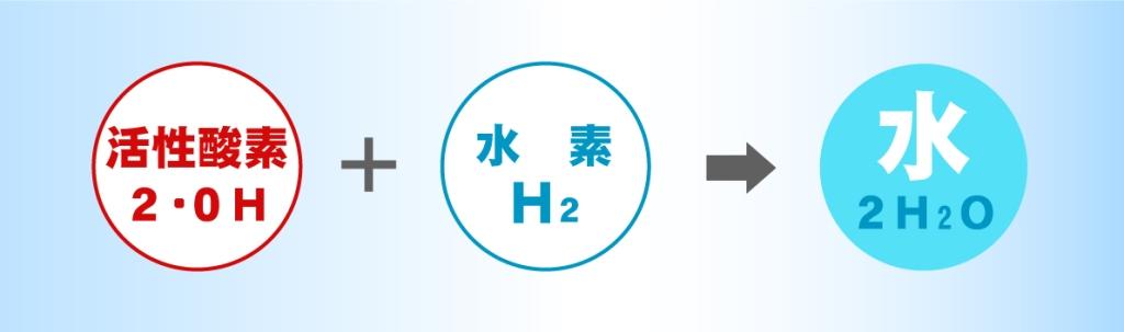 活性酸素と水素が結びつくことで水へ還元。水素サロンMove on公式ページより